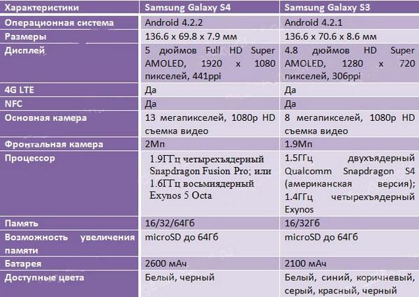 Сравнение Samsung Galaxy S4 с его младшим братом Galaxy S3