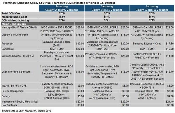 Произвести один Samsung Galaxy S4 стоит дороже, чем iPhone 5