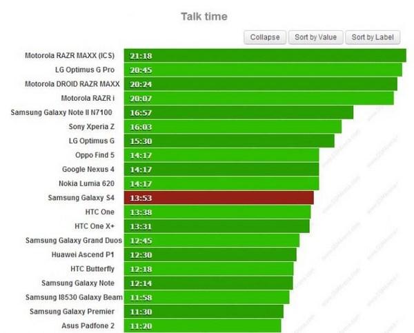 Тест батареи нового Galaxy S4 и сравнение результатов с конкурентами