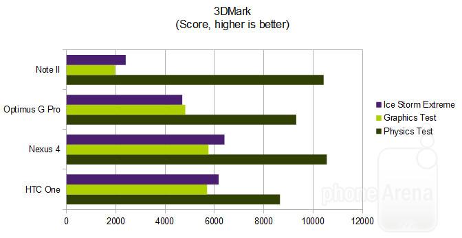Тест 3D Mark на Galaxy S4