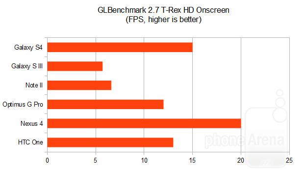 GLBenchmark 2 7 на Galaxy S4