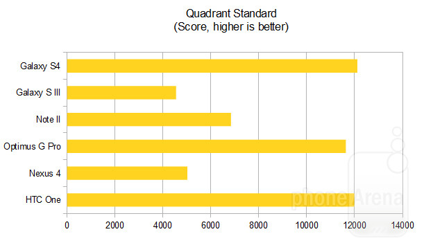 Тест Quadrant на Galaxy S4 Nexus 4 HTC One Optimus Pro и Note 2
