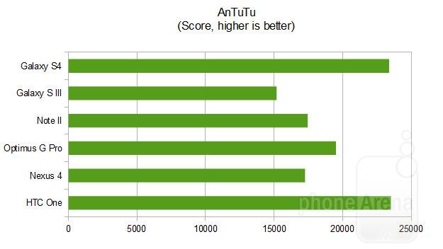 Antutu и Галакси С4 с Нексус 4