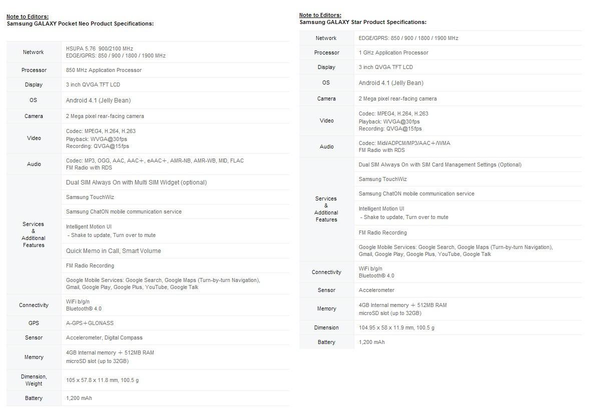Характеристики Samsung Galaxy Pocket Neo и Galaxy Star