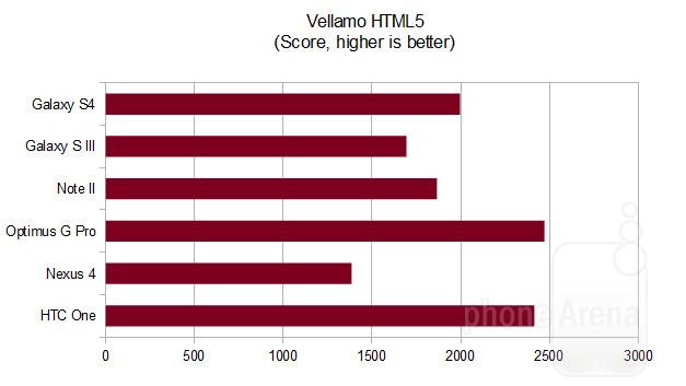 Тест Vellamo 5 на HTC One Galaxy S4 Note 2 и других
