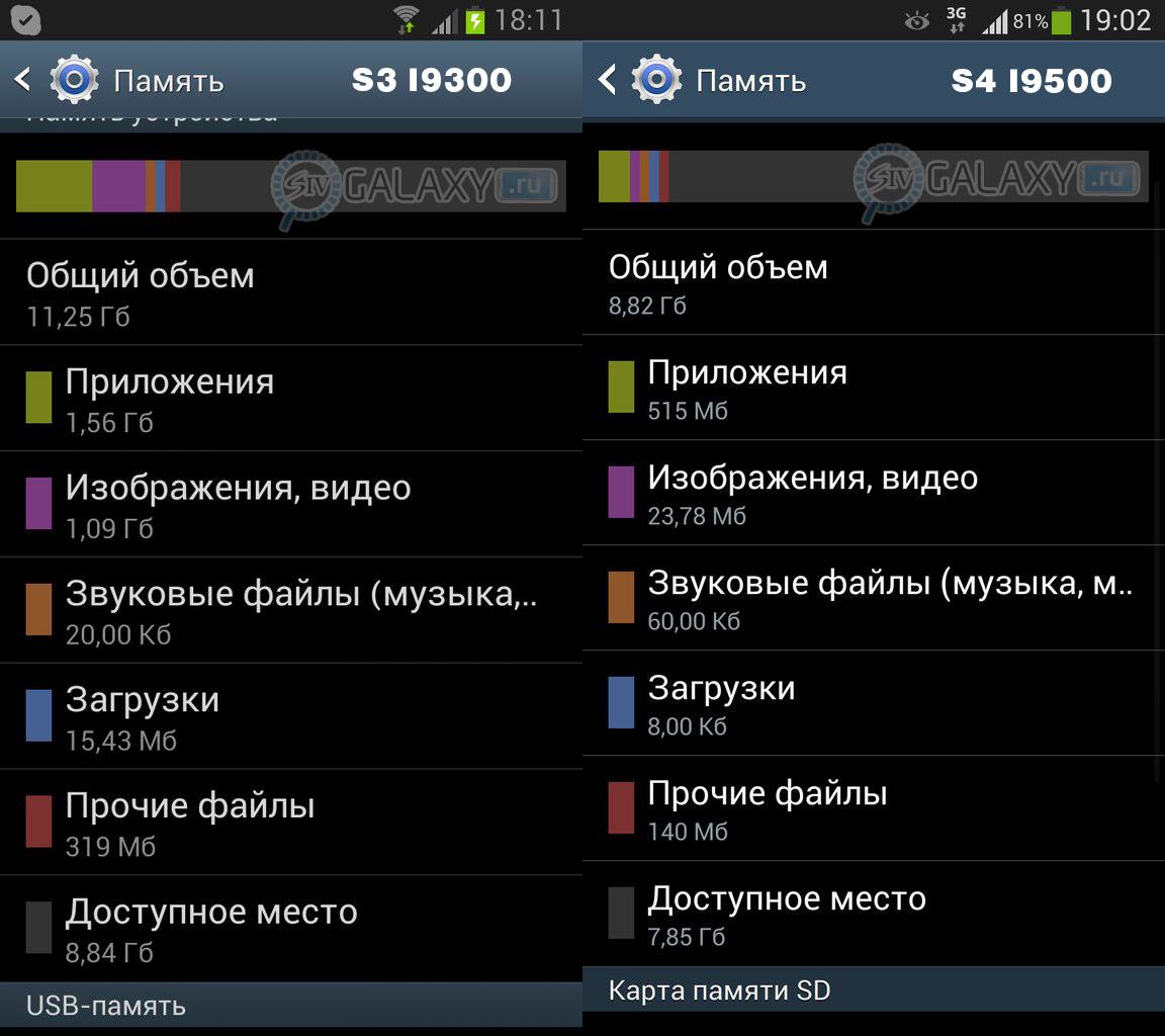 Память в Samsung Galaxy S4 I9500