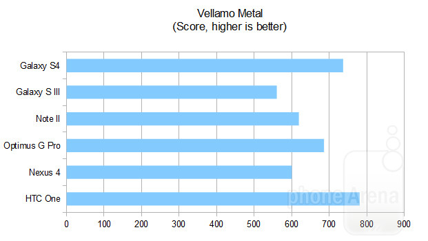 Тест Vellamo Metal на HTC One Galaxy S4 Note 2 и других