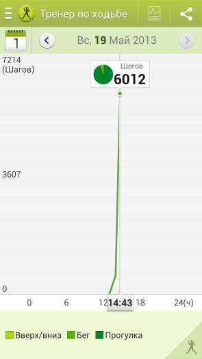 Статистика в S Health на Galaxy S4
