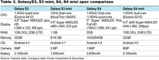 характеристики Samsung Galaxy S4 Mini