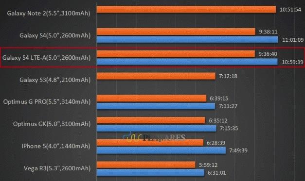 Тест батареи Galaxy S4 LTE-A на Snapdragon 800