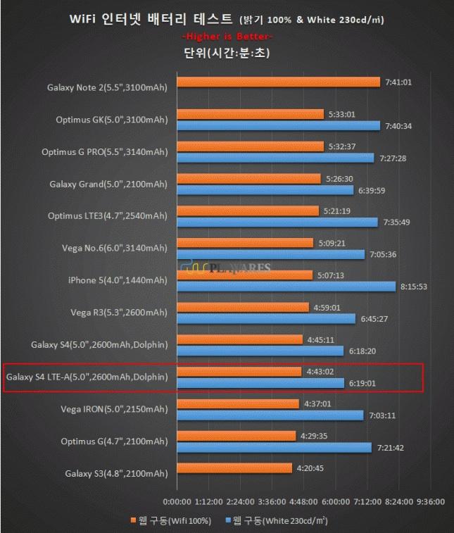 Тест батареи Galaxy S4 LTE-A - тест времени интернета