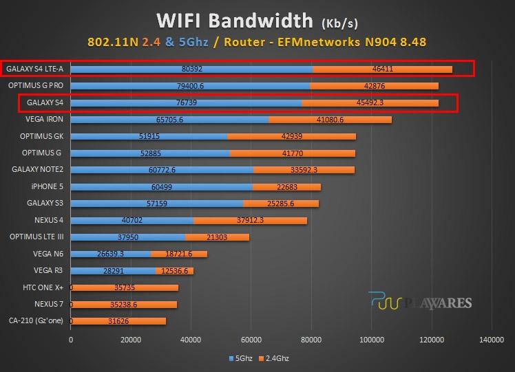 Wi-Fi тест