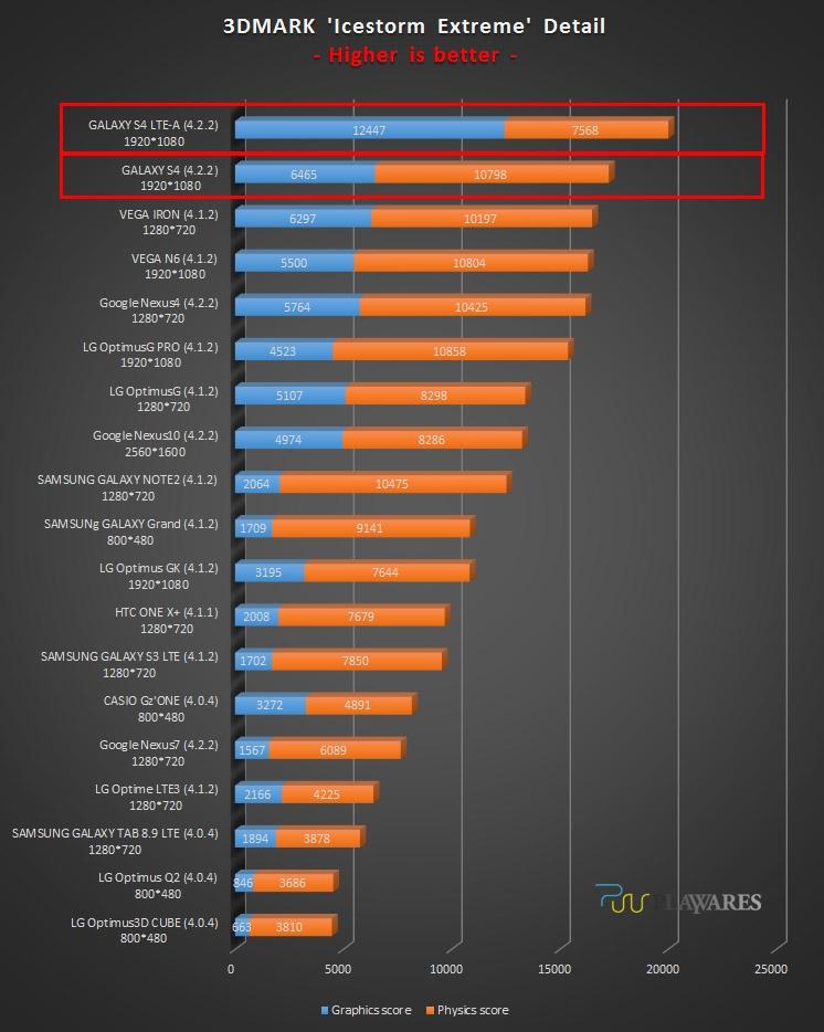 Результаты бенчмарка Galaxy S4 LTE-A