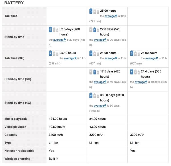 Samsung Galaxy Note 3 vs HTC One vs Nokia Lumia 1520 - сравнение батареи