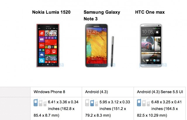 Сравнение Samsung Galaxy Note 3 vs HTC One vs Nokia Lumia 1520