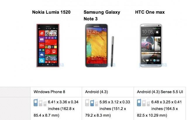 Сравнение Samsung Galaxy Note 3 vs HTC One vs Nokia Lumia 1520