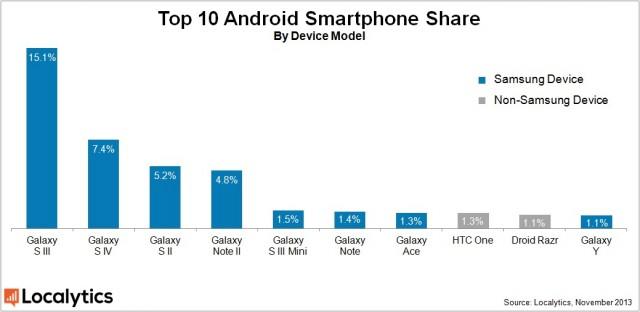 Доля Android устройств Samsung составила 63%