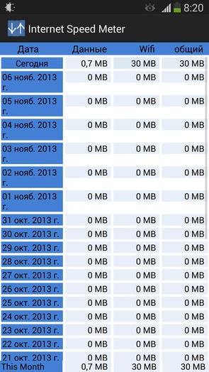 Internet Speed Meter - контроль за трафиком на Galaxy S4