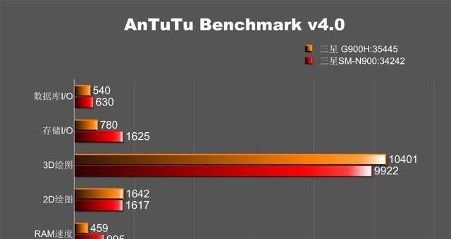 Результаты тестов Galaxy S5 SM-G900H и SM-G900R4 в AnTuTu