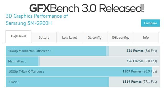 Результаты и информация Samsung Galaxy S5 SM-G900H с базы GFXBench