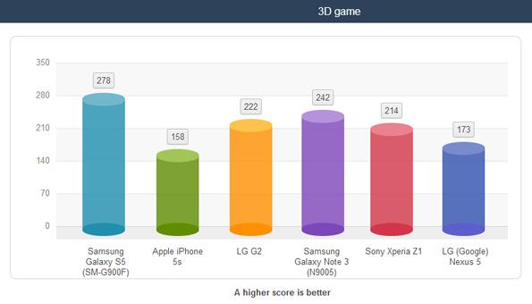 Аккумулятор Samsung Galaxy S5 - высокая автономность работы аккумулятора в тестах