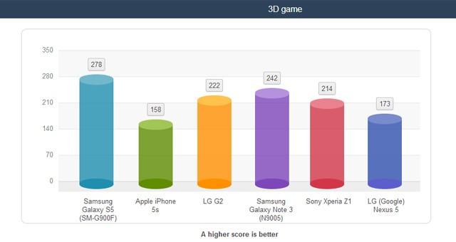 Результаты тестов аккумулятора Samsung Galaxy S5