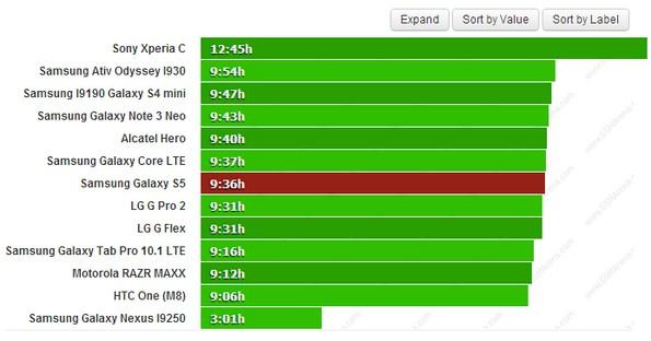 Тестирование продолжительности работы батареи Samsung Galaxy S5