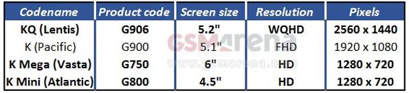 Утечка параметров новых дисплеев для новых устройств Samsung
