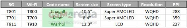 Новый 13.3 дюймовый планшет Samsung T911/T910 Warhol уже на стадии разработки