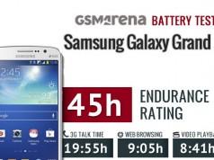 Тест продолжительности жизни батареиТестирование времени жизни аккумулятора Samsung Galaxy Grand 2