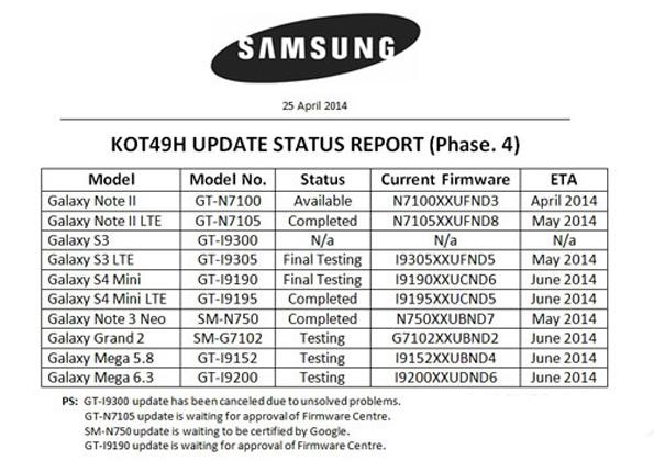 Samsung Galaxy S3 (GT-i9300) и Galaxy S3 Mini не получат обновление Android 4.4.2 KitKat