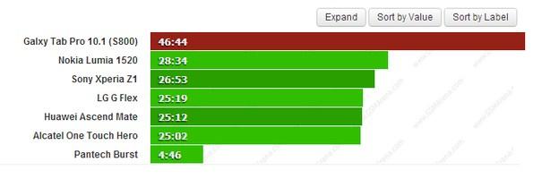 Время автономной работы Samsung Galaxy Tab Pro 10.1 LTE - результаты тестов