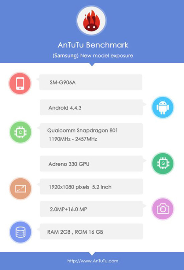 Samsung SM-G906A - характеристики после теста в AnTuTu
