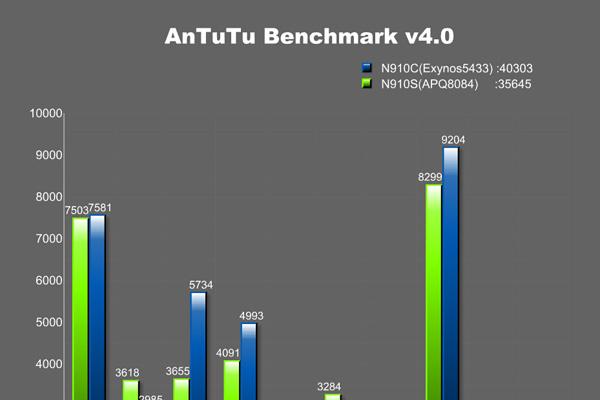 Процессоры Samsung Galaxy Note 4 - Exynos 5433 против Snapdragon 805