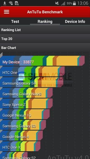 Samsung Galaxy Alpha - тест AnTuTu и CPU-Z