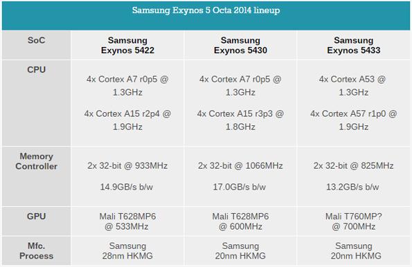 Samsung Exynos - активная разработка чипсетов