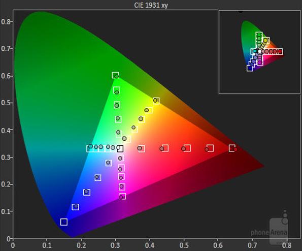 Экран Galaxy Note 4 демонстрирует точнейшую цветопередачу