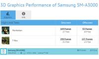 Samsung SM-A300 «всплыл» в базе GFX Bench