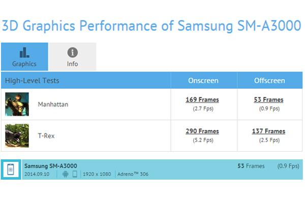 Samsung SM-A300 появился в бенчмарке GFXBench