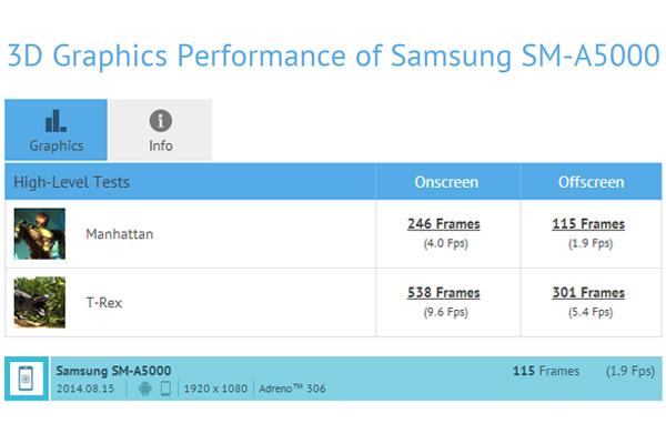 Новый Samsung SM-A500 - характеристики из GFXBench