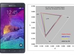 Дисплей Samsung Galaxy Note 4 самый лучший среди смартфонов