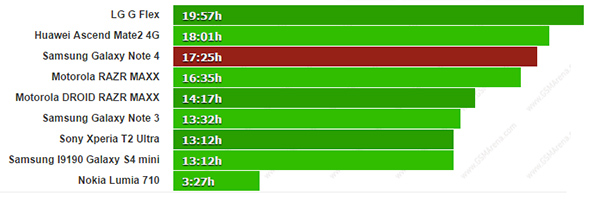 Samsung Galaxy Note 4 - тест времени жизни батареи