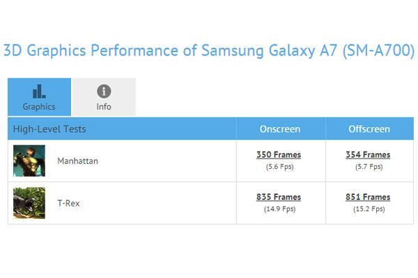 Samsung Galaxy A7 - информация из GFXBench