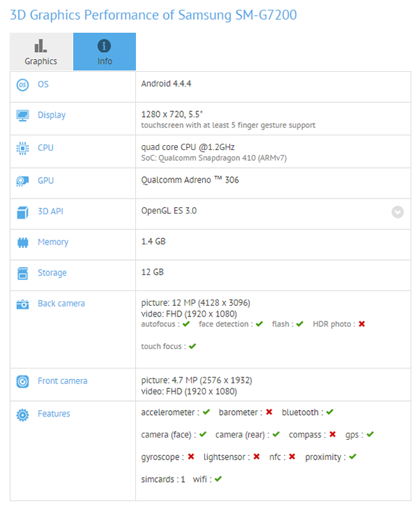 Samsung Galaxy Grand 3 SM-G7200 засекли в GFX Bench