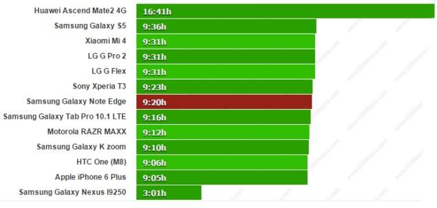 Тесты времени автономной работы Samsung Galaxy Note Edge