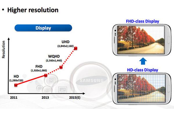 Новые дисплеи для мобильных устройств Samsung с разрешением Ultra HD