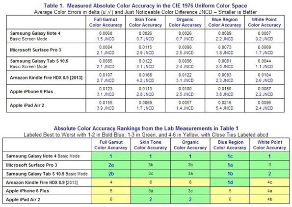 Результаты теста дисплея Samsung Galaxy Note 4 и конкурентов