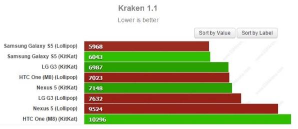 Сравнение работы Galaxy S5 Android Lollipop с Galaxy S5 KitKat в бенчмарках