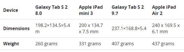 Характеристики Samsung Galaxy Tab S2 8 и Galaxy Tab S2 9,7
