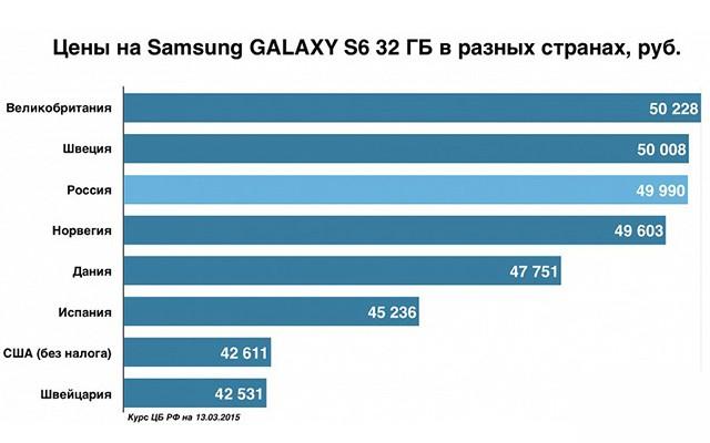 Дата выхода и цена Галакси С6 и Галакси С6 Эдж в России